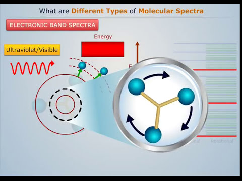 Download Types of Molecular Spectroscopy - Magic Marks HD Mp4 3GP Video and MP3