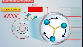 Types of Molecular Spectroscopy - Magic Marks