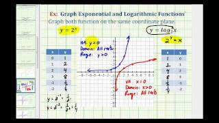 Ex:  Graph an Exponential Function and Logarithmic Function
