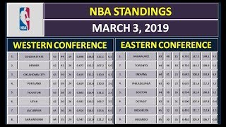 NBA Scores & NBA Standings on March 3, 2019