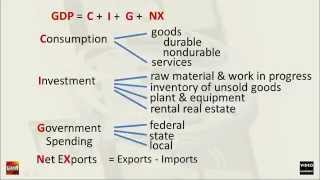 GDP = C + I + G + (X-M)
