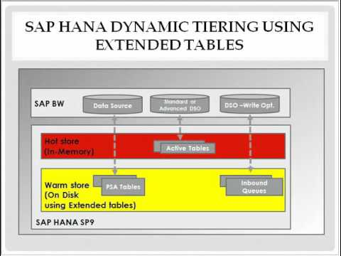 SAP HANA Dynamic Tiering using Extended Tables HOT,WARM AND COLD STORAGE