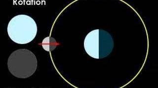 Satellite Synchronous Rotation