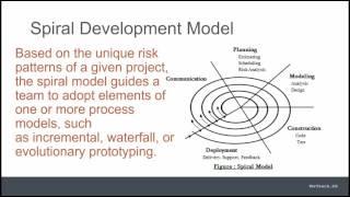 7eleven arthashastra Technology Software Development Models