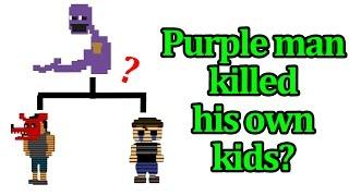 Purple man killed his own kid? Fnaf 4 theory