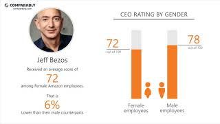 Amazon Employee Reviews - Q4 2018