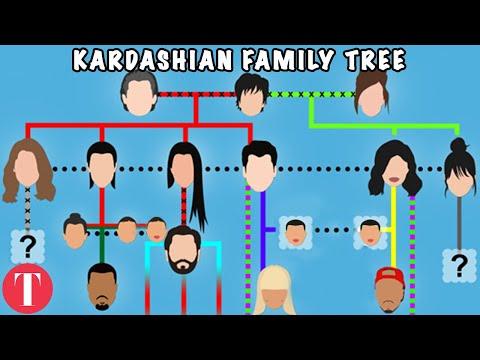 Klearing Up The Konfusing Kardashian Family Tree