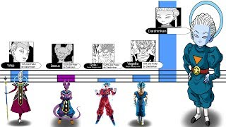 Análisis: Porcentaje y Niveles de Poder de Daishinkan - Dragon Ball Super