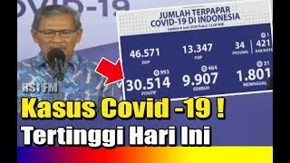 Angka Covid19 di Indonesia Tembus 30 Ribu, Ini Kata Netizen