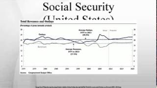 Social Security (United States)