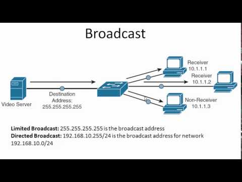 Unicast Multicast Broadcast Anycast Traffic Types  Transmission Types