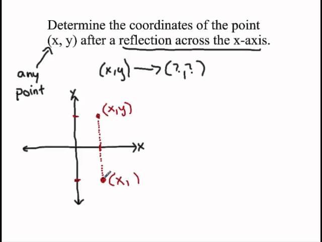 Reflecting across the x-axis (arrow notation)
