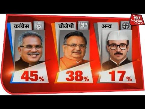 Xxx Mp4 Congress Predicted To Win Chattisgarh With 55 65 Seats AajTak Exit Polls Live 3gp Sex