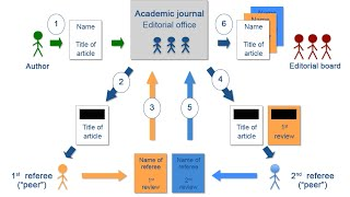 Academic research and writing – Chapter 6 Sourcing of information – Unit 4 Appraisal of references