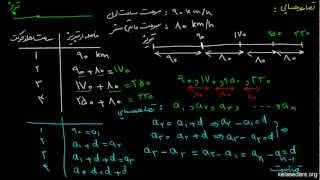تصاعد - Numerical Sequences