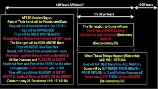 400 Year Affliction Ending 2019/20! (100% Bible Proof)