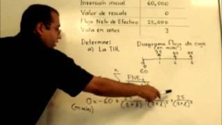 Calcular la TIR a mano, usando iteraciones