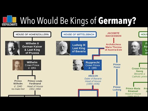 Who Would Be Kings of Germany Today