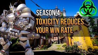 Toxicity Reduces Your Win rate