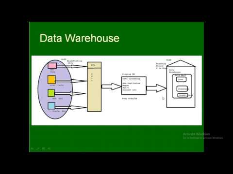 01 DWH - Intro to Data Warehouse