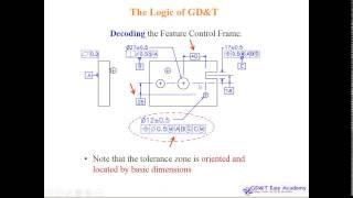 ASME Y14 5 2009 GD&T Video Tutorial Design Manufacturing Inspection Understanding PART8