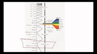 NMR Spectroscopy: Magnetic Resonance Imaging (MRI)