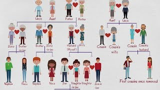 Kids Vocabulary - Family Members Tree | Learn Members of the Family for Kids