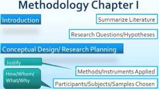 Writing a Methodology Chapter.m4v