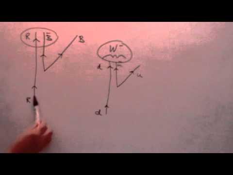 Particle Physics 4: Rotation Operators, SU(3)xSU(2)xU(1)