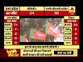 Jan Man: UP-Bihar bypoll results, a warning for BJP for 2019 LS elections