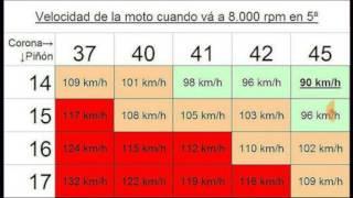 TABLA DE RELACIONES ( aumentar velocidad a mi moto )