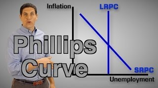 The Phillips Curve (Macro Review) Macro 3.4