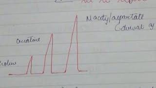 Mr Spectroscopy, Dwmri, Functional Mri