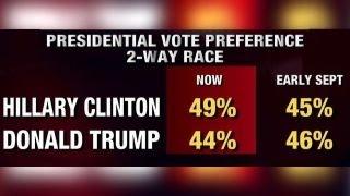 Key takeaways from Fox News