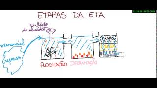 Estação de Tratamento de Água e Esgoto (ETA e ETE)
