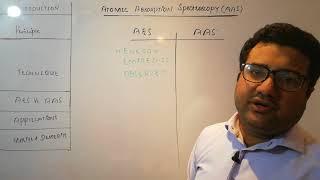 Atomic Absorption Spectroscopy - AAS