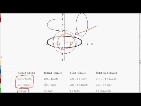 MV3D Appendix A.5 - Circles and Ellipses