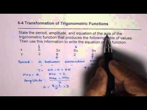 Write Equation of Transformed Cosine Function From Given Data