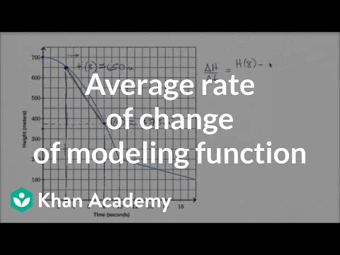 How to estimate the average rate of change of a modeling function from a graph | Khan Academy