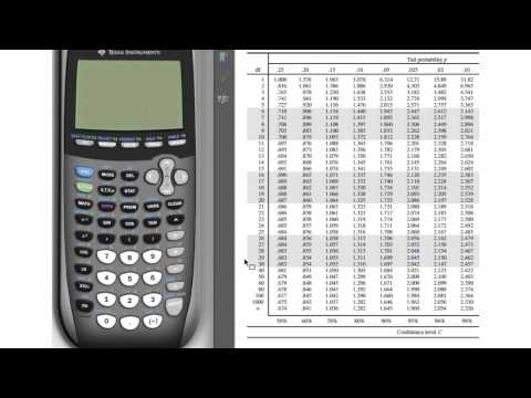 One-Sample t-Interval for TI-83 & TI-84