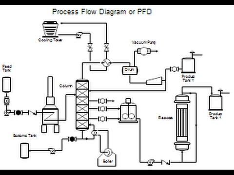 PROCESS FLOW DRAWING/PFD