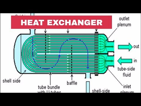 Introduction of Heat Exchangers   Piping Official