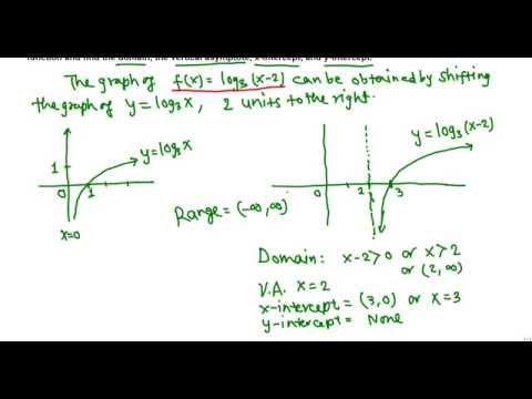 Find the domain, intercepts, asymptotes  of a logarithmic function