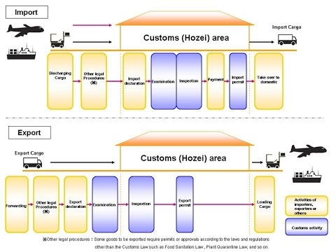 Custom Clearance Process in India: How to Clear Goods from customs