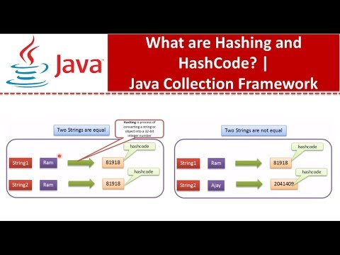 Java : Collection Framework : Hashing and HashCode