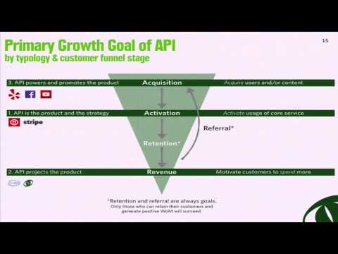 Growth hacking APIs  What role do APIs play in your growth strategy