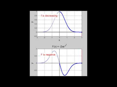 Derivative: What is a Slope Function?