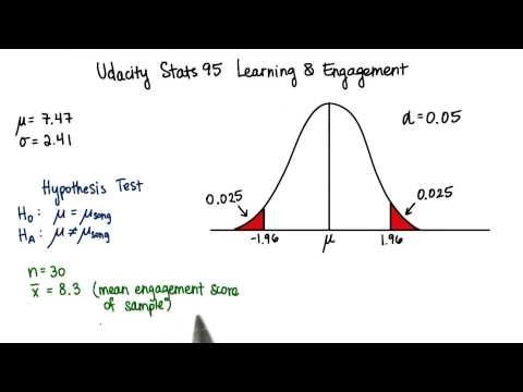 Z-Score of Sample Mean - Intro to Inferential Statistics