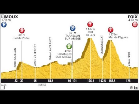 Tour de France 2012 14a tappa Limoux-Foix (191 km)