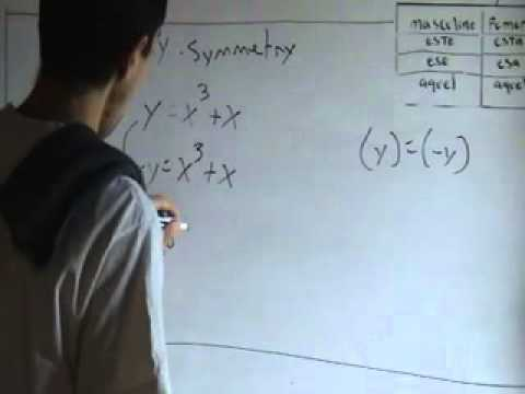 X-Symmetry, Y-Symmetry, Origin Symmetry